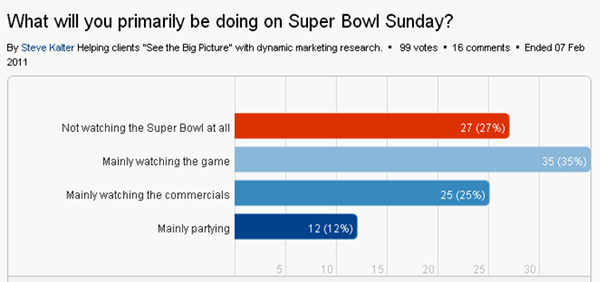 Superbowl Poll Results